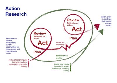 Action Inquiry diagram